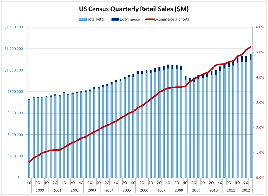 US Census Quarterly Retail Sales (2013-02-07)